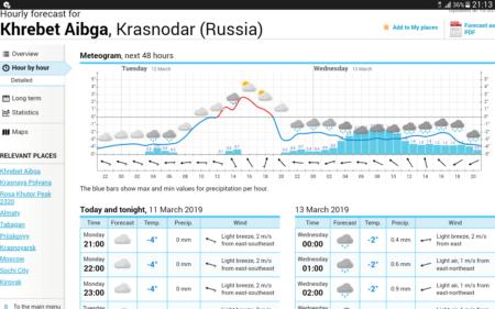 В Красной Поляне ждем следующего снегопада