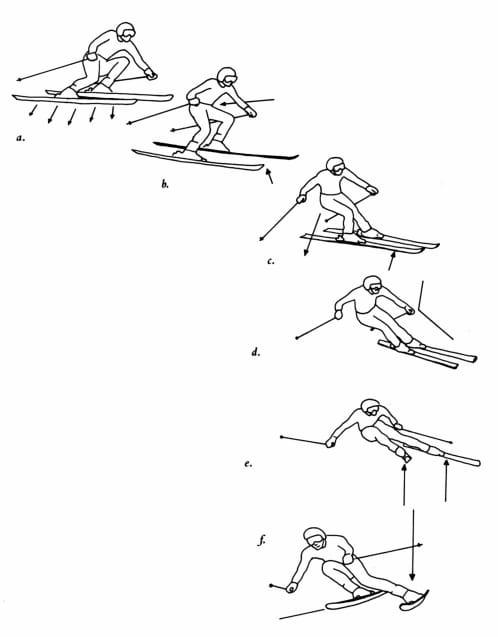 Советы по технике катания